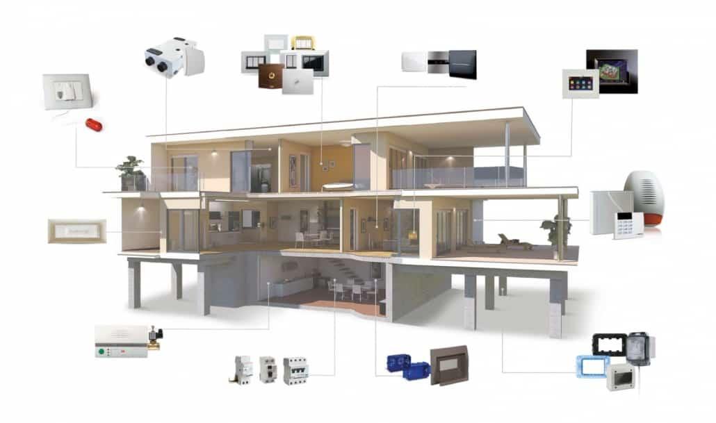 برخی امکانات قابل ارائه در یک خانه هوشمند