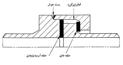 اتصال عایقی یکپارچه یا اتصال جدا کننده یکپارچه (Insulation joint)